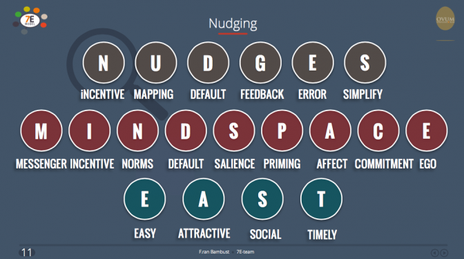 Nudges, Mindspace, East